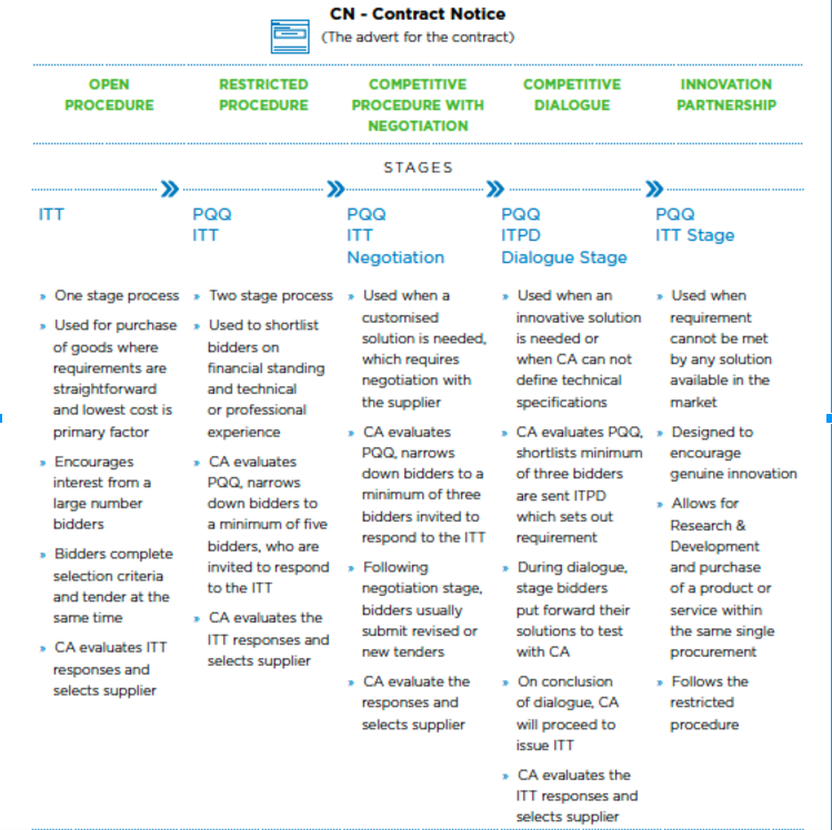 Stages of the Porcurement Process taken from 'How to Win Government Contracts in the UK 2017'