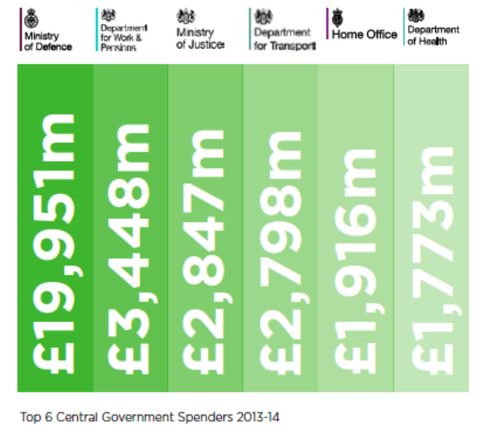 Top 6 Central Government Spenders 2013/4